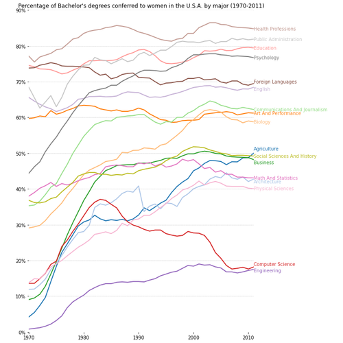 ../_images/bachelors_degrees_by_gender1.png