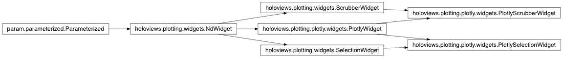 holoviews plotly Package — HoloViews