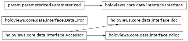 Inheritance diagram of holoviews.core.data.interface