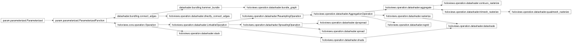 Inheritance diagram of holoviews.operation.datashader