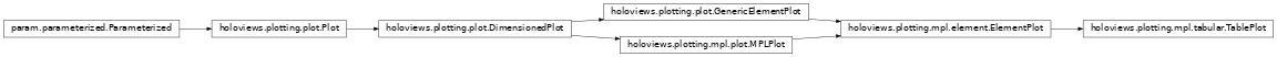 Inheritance diagram of holoviews.plotting.mpl.tabular