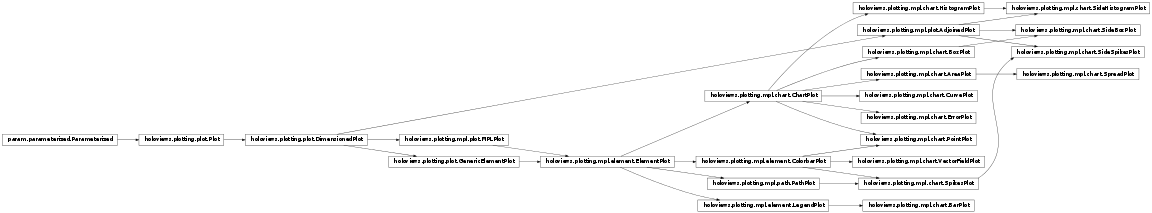 Inheritance diagram of holoviews.plotting.mpl.chart