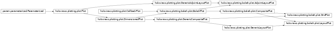 Inheritance diagram of holoviews.plotting.bokeh.plot