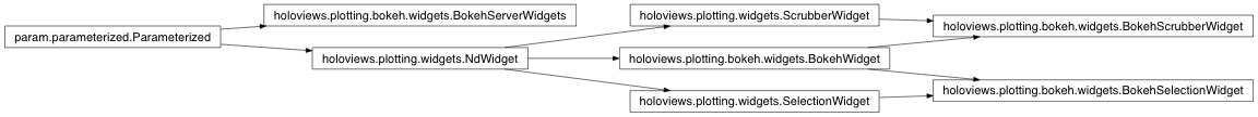 Inheritance diagram of holoviews.plotting.bokeh.widgets