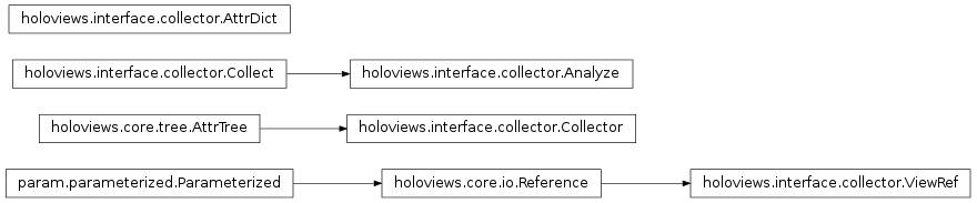 Inheritance diagram of holoviews.interface.collector