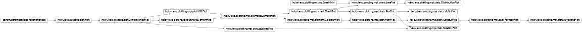 Inheritance diagram of holoviews.plotting.mpl.stats