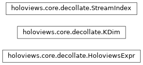 Inheritance diagram of holoviews.core.decollate