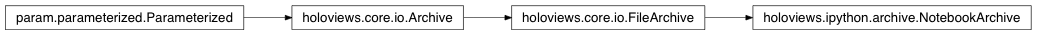 Inheritance diagram of holoviews.ipython.archive