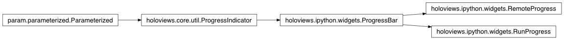 Inheritance diagram of holoviews.ipython.widgets