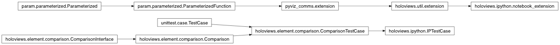 Inheritance diagram of holoviews.ipython